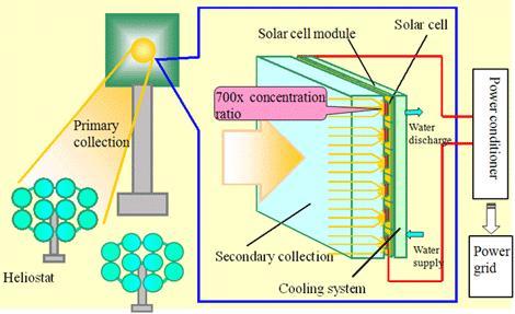 Nouveau système photovoltaïque.