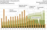 Le Brésil et  la lutte à la déforestation